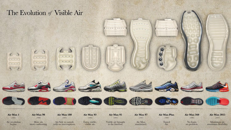 dc25f90ff04 FFW faz tour pela sede da Nike e conhece Air Max Zero