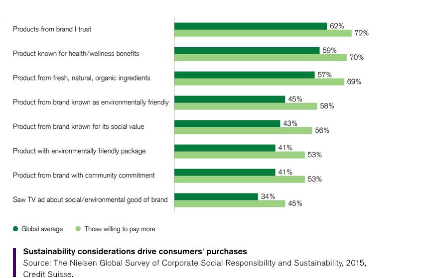 Tabela mostra que a sustentabilidade está no topo das considerações / Reprodução