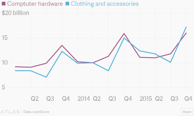 O gráfico da comScore revela disputa acirrada entre a moda (azul) e a tecnologia (lilás).