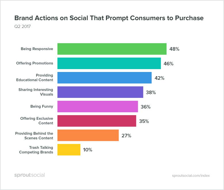 Que comportamentos fazem os usuários do Instagram comprar / Reprodução