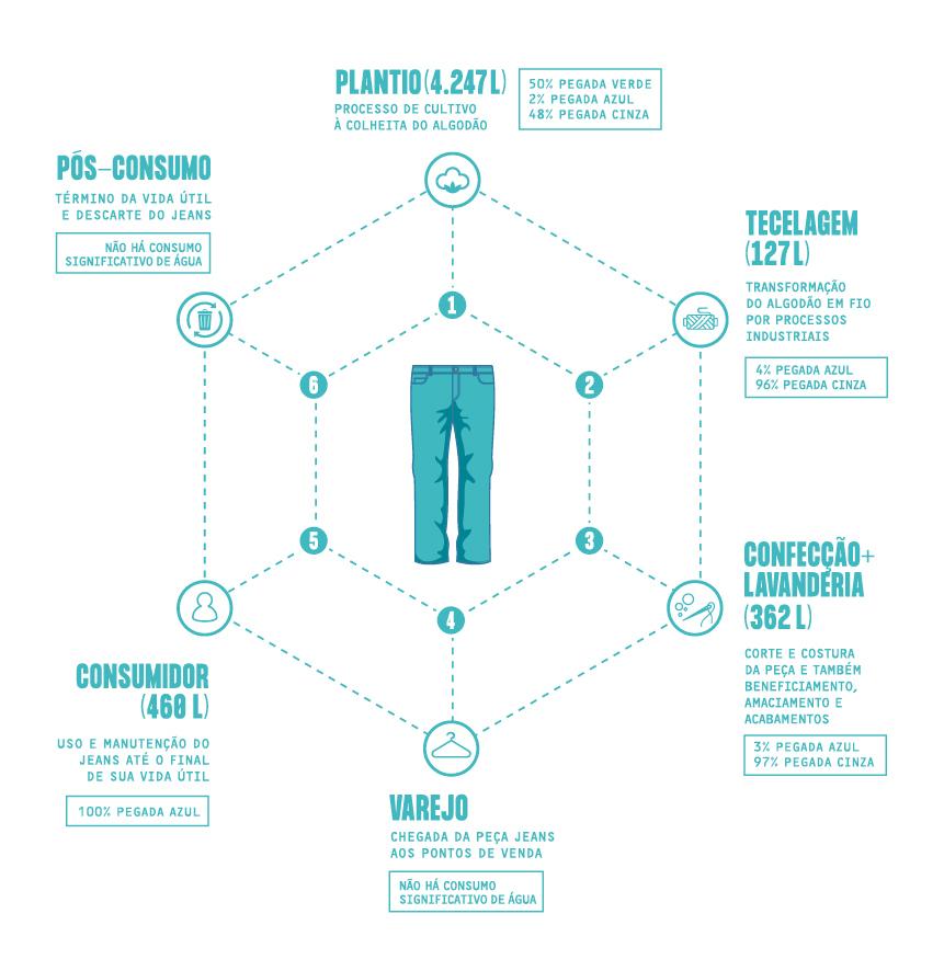 Infográfico da Pegada Hídrica feita pela Vicunha / Cortesia