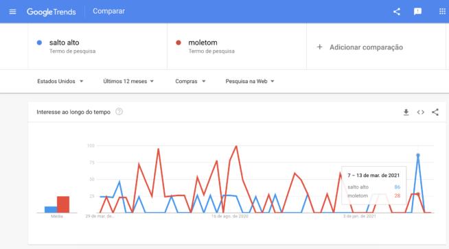 busca por saltos altos no google cresceram nas últimas semanas nos Estados Unidos